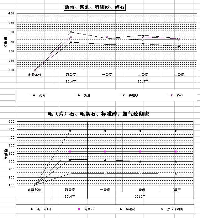 重庆建筑工程信息网_重庆市2015年三季度主要建筑材料价格指数 - 重庆市建设工程造价 ...